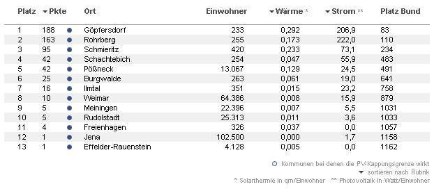 Sessionabschluss Solarbundesliga 2007/2008